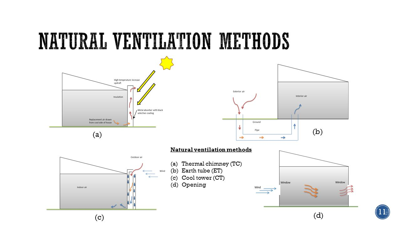 (a) (b) (c) Natural ventilation methods (a)Thermal chimney (TC) (b)Earth tube (ET) (c)Cool tower (CT) (d)Opening 11 (d)