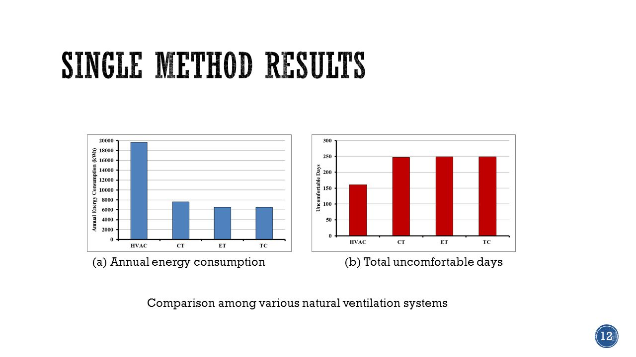 (a) Annual energy consumption(b) Total uncomfortable days Comparison among various natural ventilation systems 12