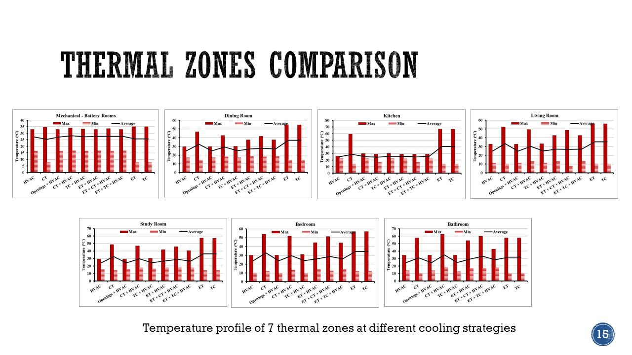 15 Temperature profile of 7 thermal zones at different cooling strategies