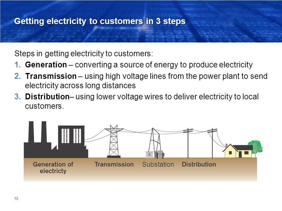Getting electricity to customers in 3 steps Steps in getting electricity to customers: 1.Generation – converting a source of energy to produce electri
