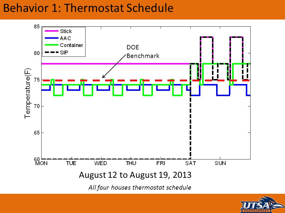 Behavior 1: Thermostat Schedule All four houses thermostat schedule August 12 to August 19, 2013 DOE Benchmark