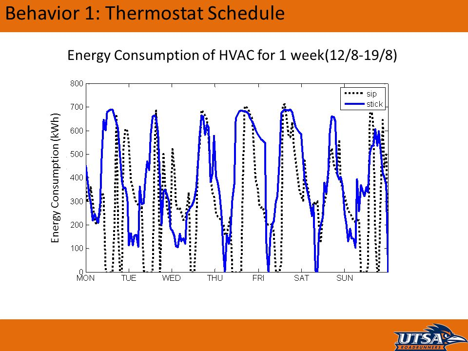 Behavior 1: Thermostat Schedule Energy Consumption of HVAC for 1 week(12/8-19/8) Energy Consumption (kWh)
