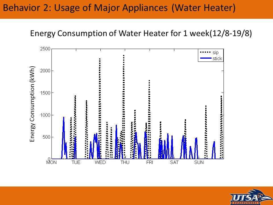 Behavior 2: Usage of Major Appliances (Water Heater) Energy Consumption of Water Heater for 1 week(12/8-19/8) Energy Consumption (kWh)