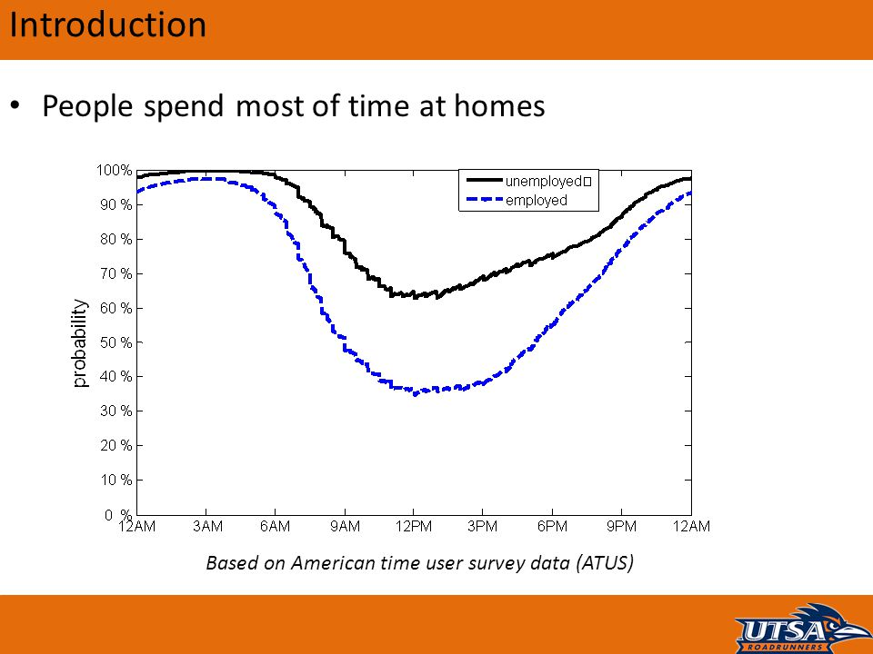 Introduction People spend most of time at homes Based on American time user survey data (ATUS)