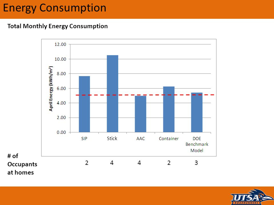 Energy Consumption Total Monthly Energy Consumption # of Occupants at homes 22443 Stick