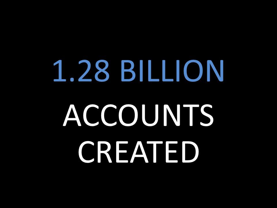 1.28 BILLION ACCOUNTS CREATED