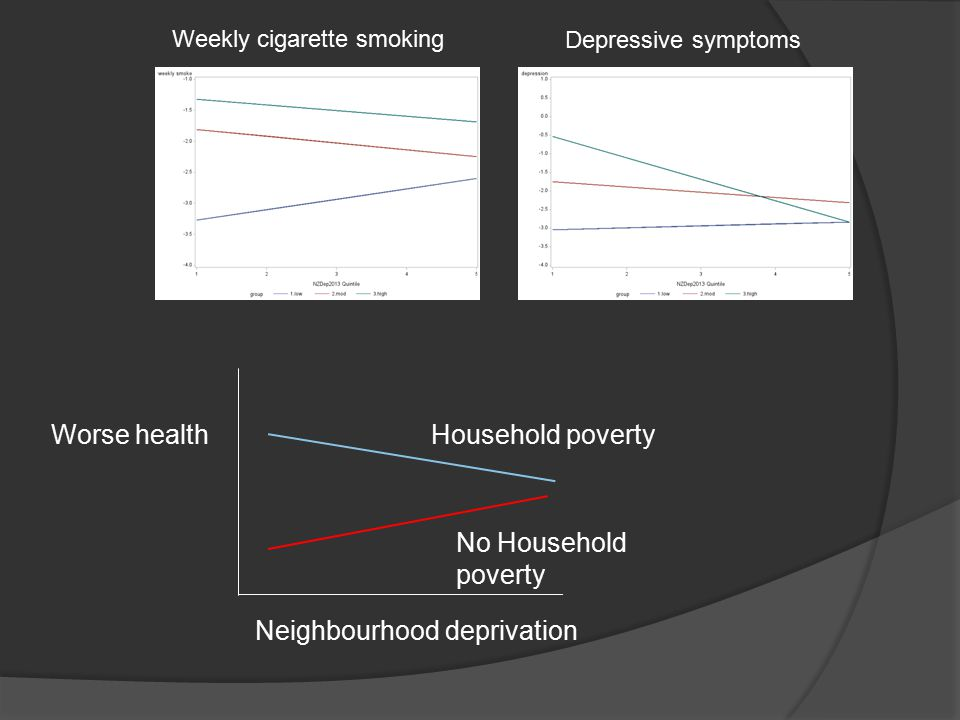 Weekly cigarette smoking Depressive symptoms Neighbourhood deprivation Worse healthHousehold poverty No Household poverty