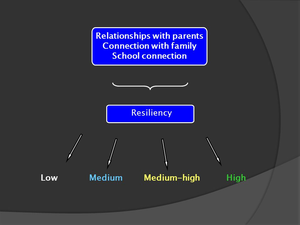 Relationships with parents Connection with family School connection Low Medium Medium-high High Resiliency