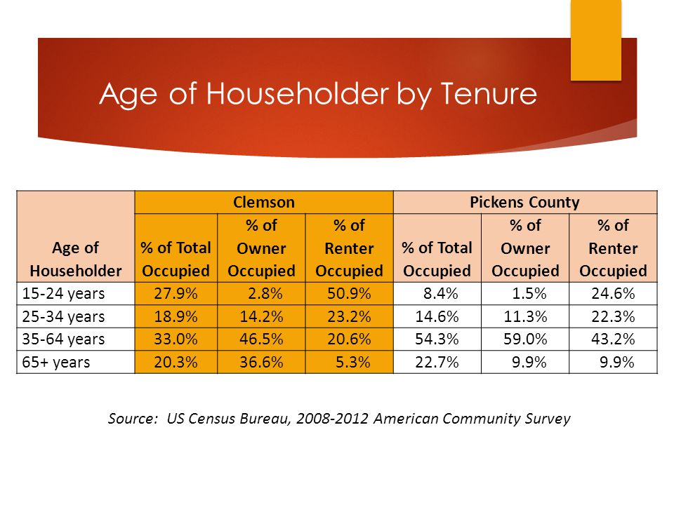 Age of Householder by Tenure Age of Householder ClemsonPickens County % of Total Occupied % of Owner Occupied % of Renter Occupied % of Total Occupied % of Owner Occupied % of Renter Occupied 15-24 years27.9% 2.8%50.9% 8.4% 1.5%24.6% 25-34 years18.9%14.2%23.2%14.6%11.3%22.3% 35-64 years33.0%46.5%20.6%54.3%59.0%43.2% 65+ years20.3%36.6% 5.3%22.7% 9.9% Source: US Census Bureau, 2008-2012 American Community Survey