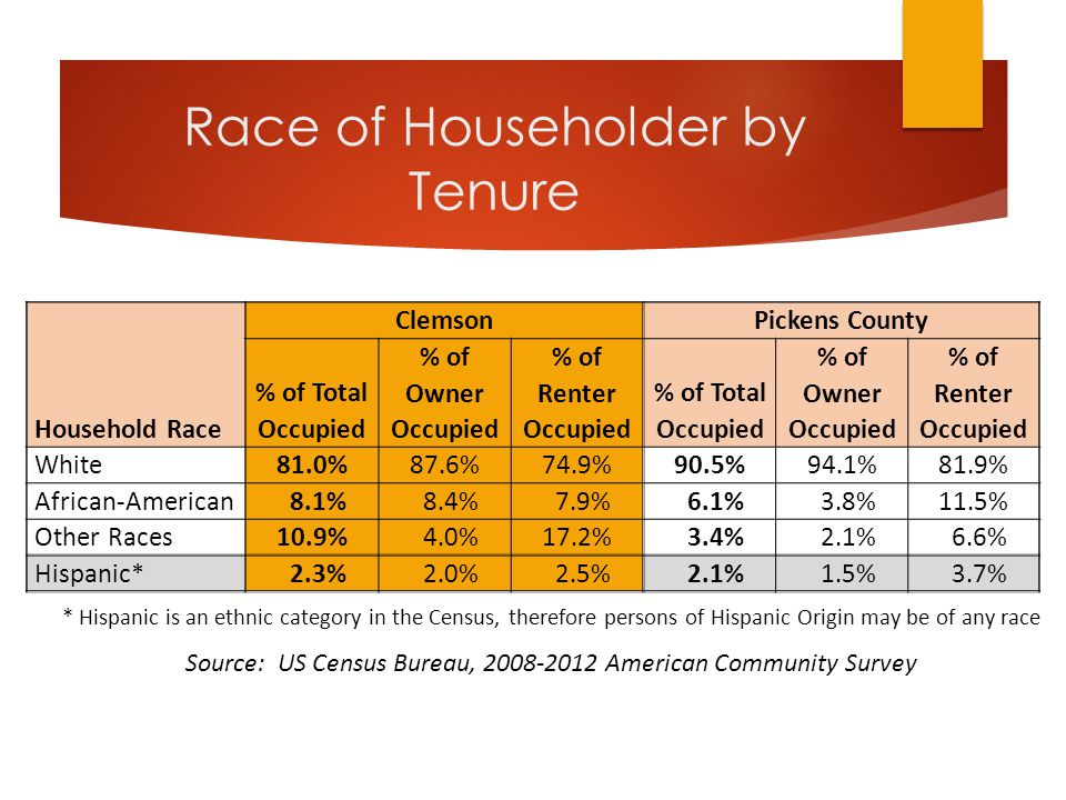 Race of Householder by Tenure Household Race ClemsonPickens County % of Total Occupied % of Owner Occupied % of Renter Occupied % of Total Occupied % of Owner Occupied % of Renter Occupied White81.0%87.6%74.9%90.5%94.1%81.9% African-American 8.1% 8.4% 7.9% 6.1% 3.8%11.5% Other Races10.9% 4.0%17.2% 3.4% 2.1% 6.6% Hispanic* 2.3% 2.0% 2.5% 2.1% 1.5% 3.7% Source: US Census Bureau, 2008-2012 American Community Survey * Hispanic is an ethnic category in the Census, therefore persons of Hispanic Origin may be of any race
