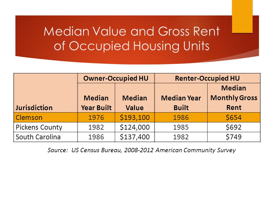 Median Value and Gross Rent of Occupied Housing Units Jurisdiction Owner-Occupied HURenter-Occupied HU Median Year Built Median Value Median Year Built Median Monthly Gross Rent Clemson1976$193,1001986$654 Pickens County1982$124,0001985$692 South Carolina1986$137,4001982$749 Source: US Census Bureau, 2008-2012 American Community Survey