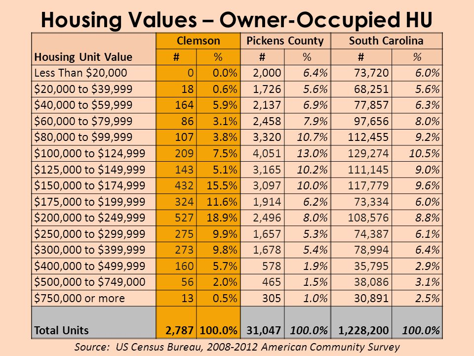 Housing Values – Owner-Occupied HU Housing Unit Value ClemsonPickens CountySouth Carolina #%#%#% Less Than $20,00000.0%2,0006.4%73,7206.0% $20,000 to $39,999180.6%1,7265.6%68,2515.6% $40,000 to $59,9991645.9%2,1376.9%77,8576.3% $60,000 to $79,999863.1%2,4587.9%97,6568.0% $80,000 to $99,9991073.8%3,32010.7%112,4559.2% $100,000 to $124,9992097.5%4,05113.0%129,27410.5% $125,000 to $149,9991435.1%3,16510.2%111,1459.0% $150,000 to $174,99943215.5%3,09710.0%117,7799.6% $175,000 to $199,99932411.6%1,9146.2%73,3346.0% $200,000 to $249,99952718.9%2,4968.0%108,5768.8% $250,000 to $299,9992759.9%1,6575.3%74,3876.1% $300,000 to $399,9992739.8%1,6785.4%78,9946.4% $400,000 to $499,9991605.7%5781.9%35,7952.9% $500,000 to $749,000562.0%4651.5%38,0863.1% $750,000 or more130.5%3051.0%30,8912.5% Total Units2,787100.0%31,047100.0%1,228,200100.0% Source: US Census Bureau, 2008-2012 American Community Survey