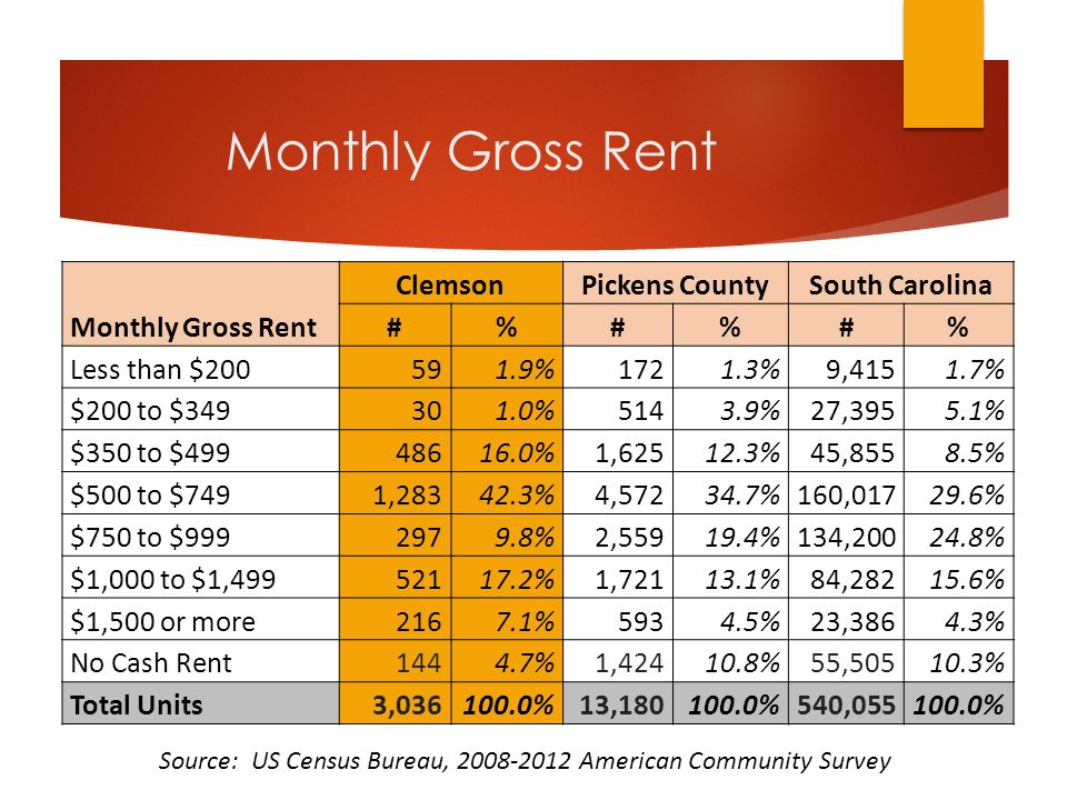 Monthly Gross Rent Monthly Gross Rent ClemsonPickens CountySouth Carolina #%#%#% Less than $200591.9%1721.3%9,4151.7% $200 to $349301.0%5143.9%27,3955.1% $350 to $49948616.0%1,62512.3%45,8558.5% $500 to $7491,28342.3%4,57234.7%160,01729.6% $750 to $9992979.8%2,55919.4%134,20024.8% $1,000 to $1,49952117.2%1,72113.1%84,28215.6% $1,500 or more2167.1%5934.5%23,3864.3% No Cash Rent1444.7%1,42410.8%55,50510.3% Total Units3,036100.0%13,180100.0%540,055100.0% Source: US Census Bureau, 2008-2012 American Community Survey