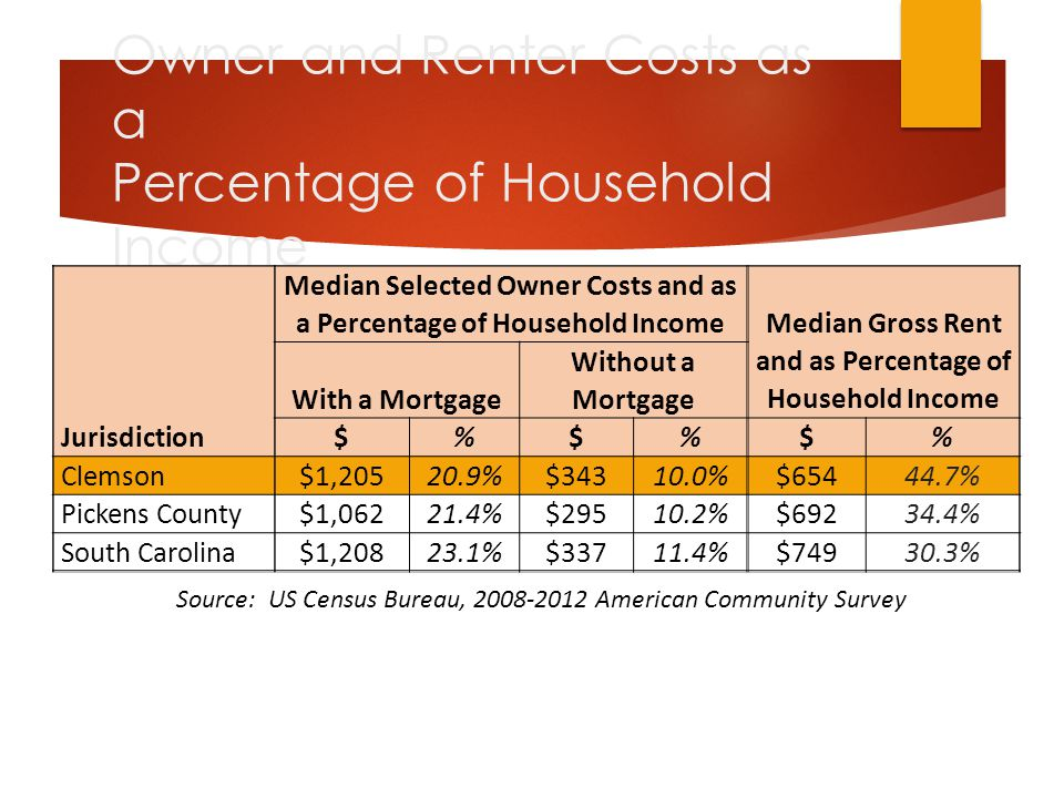 Owner and Renter Costs as a Percentage of Household Income Jurisdiction Median Selected Owner Costs and as a Percentage of Household Income Median Gross Rent and as Percentage of Household Income With a Mortgage Without a Mortgage $%$%$% Clemson $1,20520.9%$34310.0%$65444.7% Pickens County $1,06221.4%$29510.2%$69234.4% South Carolina $1,20823.1%$33711.4%$74930.3% Source: US Census Bureau, 2008-2012 American Community Survey