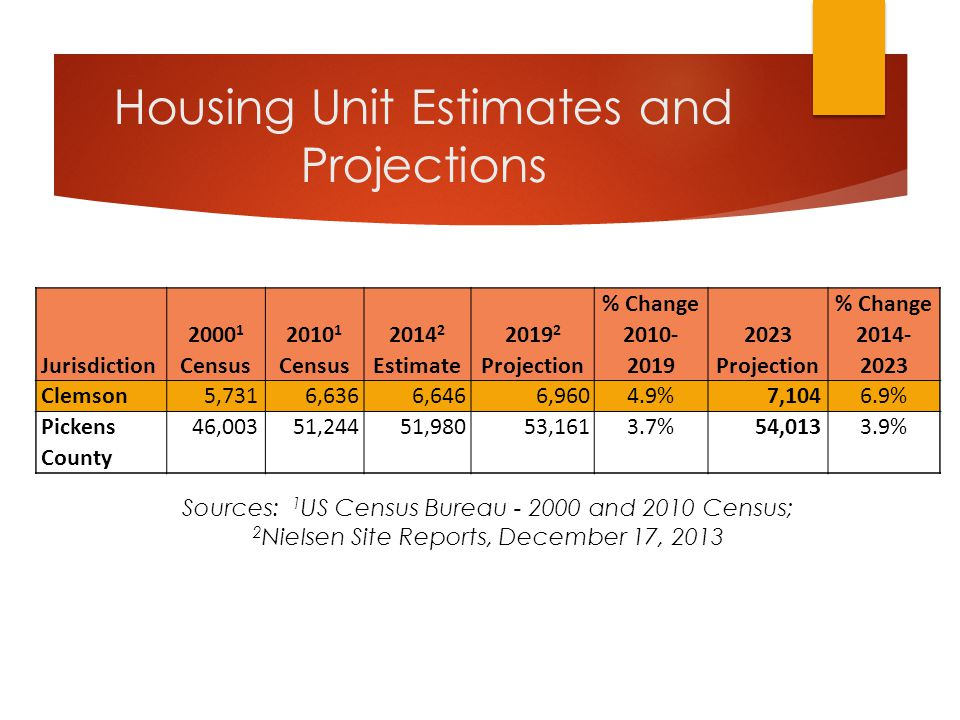 Housing Unit Estimates and Projections Jurisdiction 2000 1 Census 2010 1 Census 2014 2 Estimate 2019 2 Projection % Change 2010- 2019 2023 Projection % Change 2014- 2023 Clemson5,7316,6366,646 6,9604.9% 7,1046.9% Pickens County 46,00351,24451,98053,1613.7%54,0133.9% Sources: 1 US Census Bureau - 2000 and 2010 Census; 2 Nielsen Site Reports, December 17, 2013
