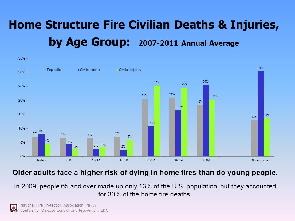 National Fire Protection Association, NFPA Centers for Disease Control and Prevention, CDC Home Structure Fire Civilian Deaths & Injuries, by Age Group: 2007-2011 Annual Average Older adults face a higher risk of dying in home fires than do young people.