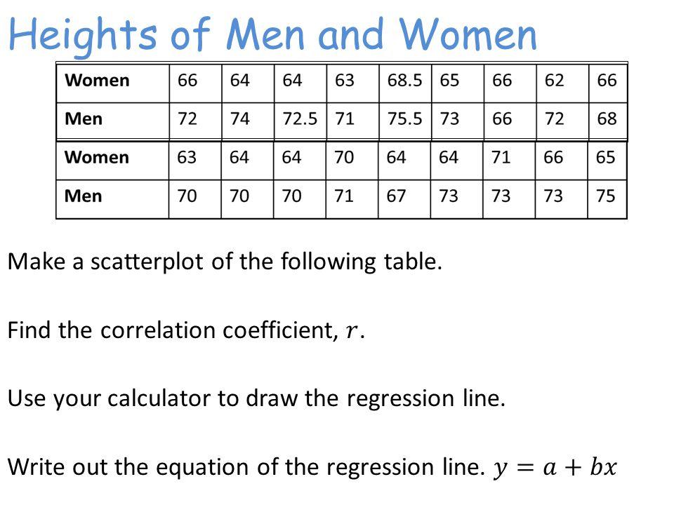 Heights of Men and Women