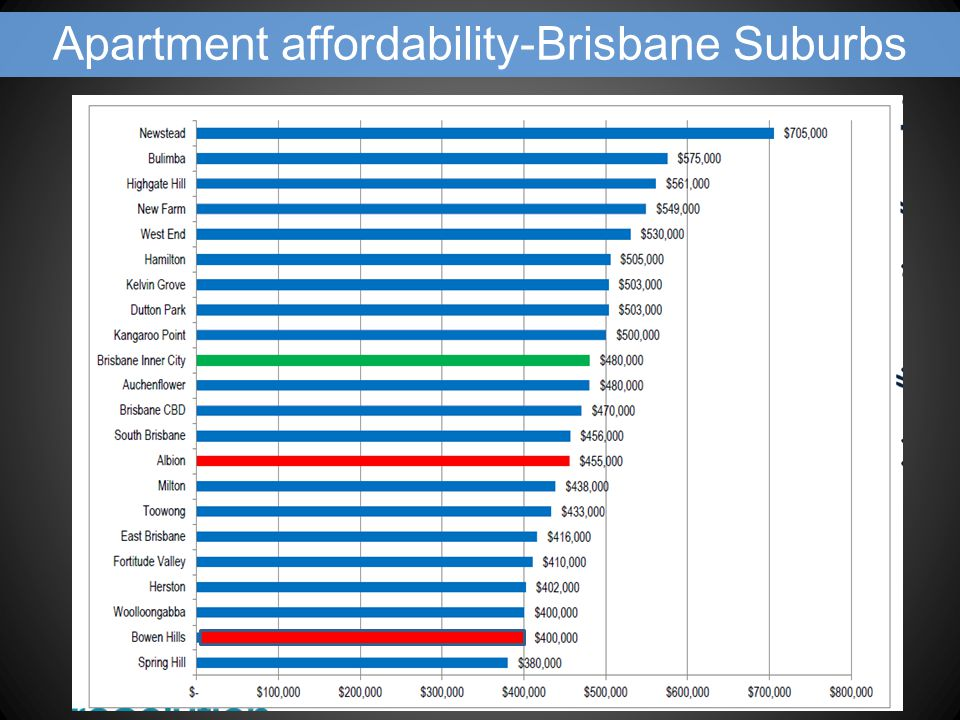 Apartment affordability-Brisbane Suburbs