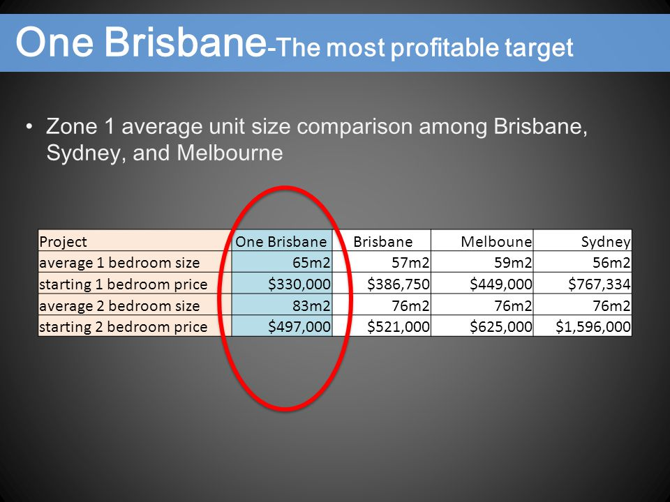 ProjectOne Brisbane Brisbane Melboune Sydney average 1 bedroom size65m2 57m2 59m2 56m2 starting 1 bedroom price$330,000 $386,750 $449,000 $767,334 average 2 bedroom size83m2 76m2 starting 2 bedroom price$497,000 $521,000 $625,000 $1,596,000 Zone 1 average unit size comparison among Brisbane, Sydney, and Melbourne One Brisbane -The most profitable target