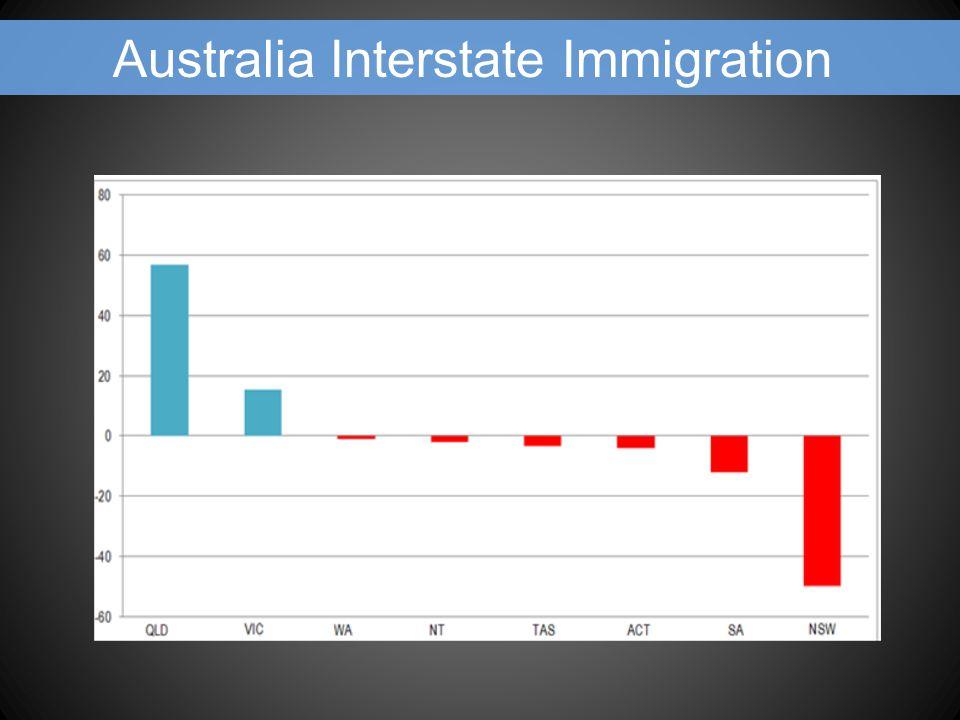 Australia Interstate Immigration