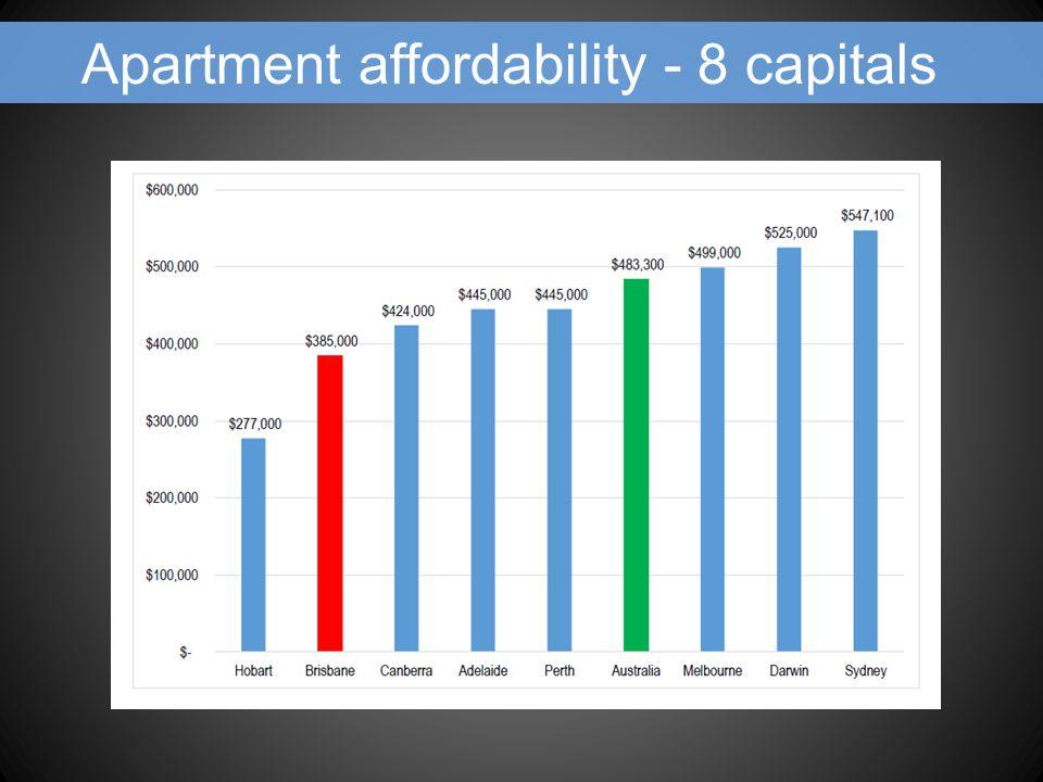Apartment affordability - 8 capitals