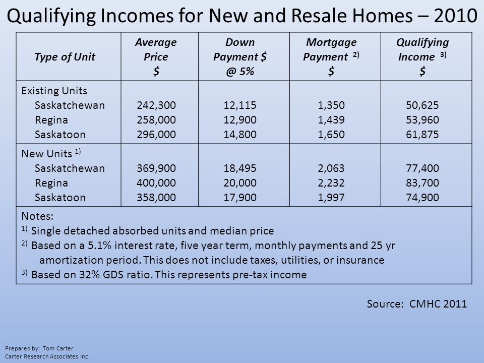 Qualifying Incomes for New and Resale Homes – 2010 Type of Unit Average Price $ Down Payment $ @ 5% Mortgage Payment 2) $ Qualifying Income 3) $ Existing Units Saskatchewan Regina Saskatoon 242,300 258,000 296,000 12,115 12,900 14,800 1,350 1,439 1,650 50,625 53,960 61,875 New Units 1) Saskatchewan Regina Saskatoon 369,900 400,000 358,000 18,495 20,000 17,900 2,063 2,232 1,997 77,400 83,700 74,900 Notes: 1) Single detached absorbed units and median price 2) Based on a 5.1% interest rate, five year term, monthly payments and 25 yr amortization period.