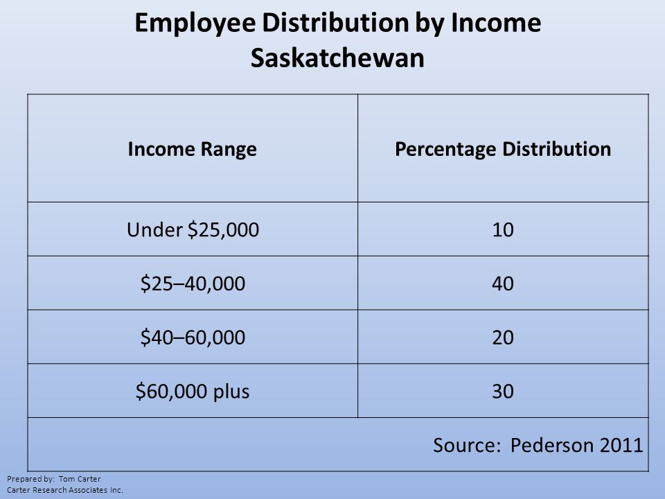 Income RangePercentage Distribution Under $25,00010 $25–40,00040 $40–60,00020 $60,000 plus30 Source: Pederson 2011 Employee Distribution by Income Saskatchewan Prepared by: Tom Carter Carter Research Associates Inc.
