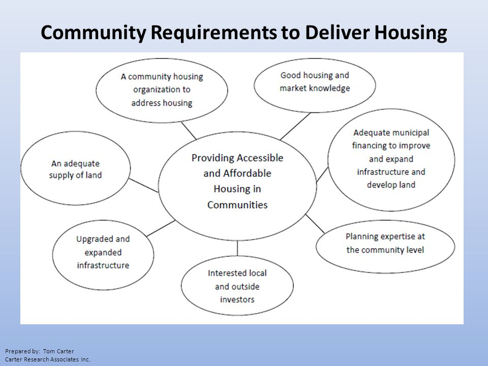 Community Requirements to Deliver Housing Prepared by: Tom Carter Carter Research Associates Inc.