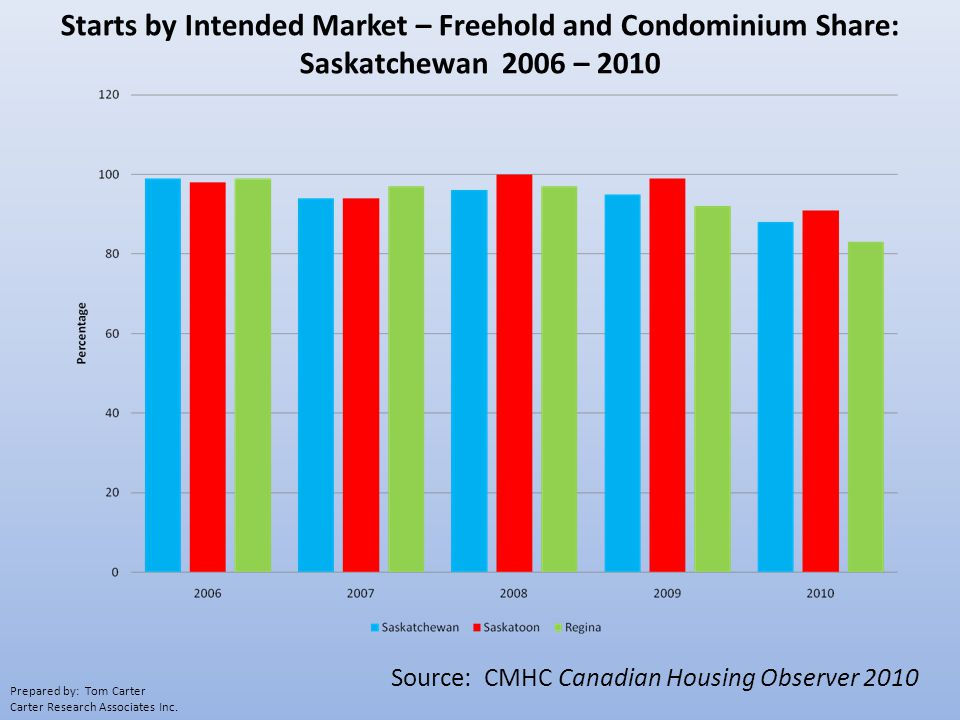 Starts by Intended Market – Freehold and Condominium Share: Saskatchewan 2006 – 2010 Source: CMHC Canadian Housing Observer 2010 Prepared by: Tom Carter Carter Research Associates Inc.