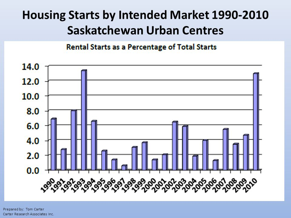 Housing Starts by Intended Market 1990-2010 Saskatchewan Urban Centres Prepared by: Tom Carter Carter Research Associates Inc.