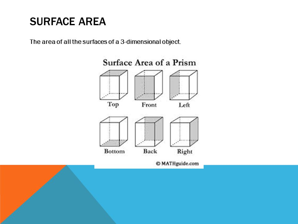 SURFACE AREA The area of all the surfaces of a 3-dimensional object.