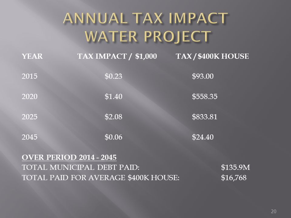 YEAR TAX IMPACT / $1,000 TAX / $400K HOUSE 2015$0.23$93.00 2020$1.40$558.35 2025$2.08$833.81 2045$0.06$24.40 OVER PERIOD 2014 - 2045 TOTAL MUNICIPAL DEBT PAID: $135.9M TOTAL PAID FOR AVERAGE $400K HOUSE:$16,768 20