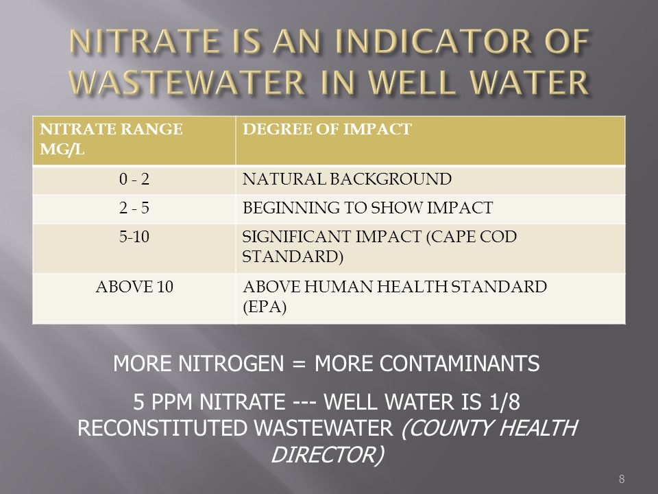 NITRATE RANGE MG/L DEGREE OF IMPACT 0 - 2NATURAL BACKGROUND 2 - 5BEGINNING TO SHOW IMPACT 5-10SIGNIFICANT IMPACT (CAPE COD STANDARD) ABOVE 10ABOVE HUM