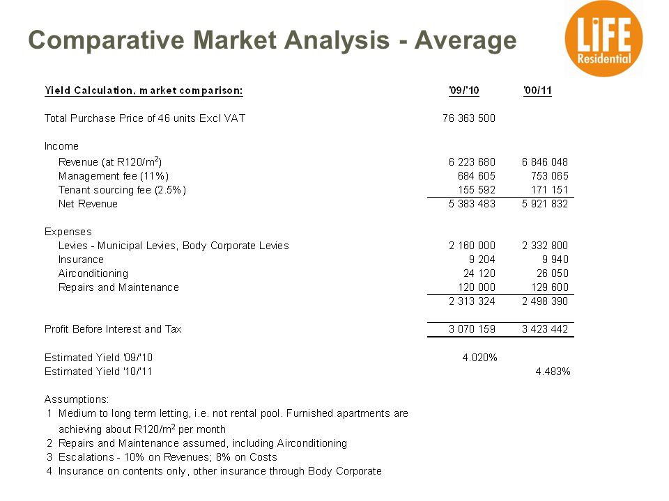 Comparative Market Analysis - Average