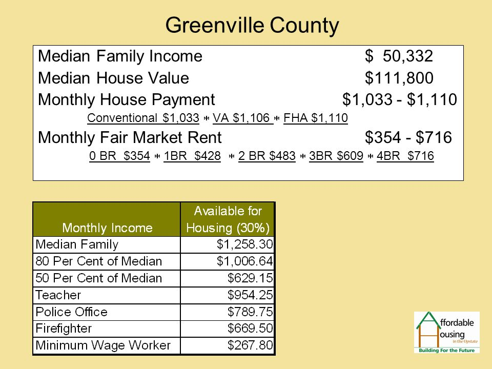 Greenville County Median Family Income $ 50,332 Median House Value $111,800 Monthly House Payment $1,033 - $1,110 Conventional $1,033  VA $1,106  FHA $1,110 Monthly Fair Market Rent $354 - $716 0 BR $354  1BR $428  2 BR $483  3BR $609  4BR $716