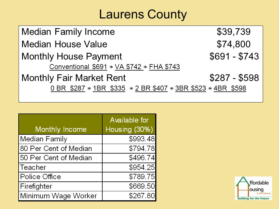 Laurens County Median Family Income $39,739 Median House Value $74,800 Monthly House Payment $691 - $743 Conventional $691  VA $742  FHA $743 Monthly Fair Market Rent $287 - $598 0 BR $287  1BR $335  2 BR $407  3BR $523  4BR $598