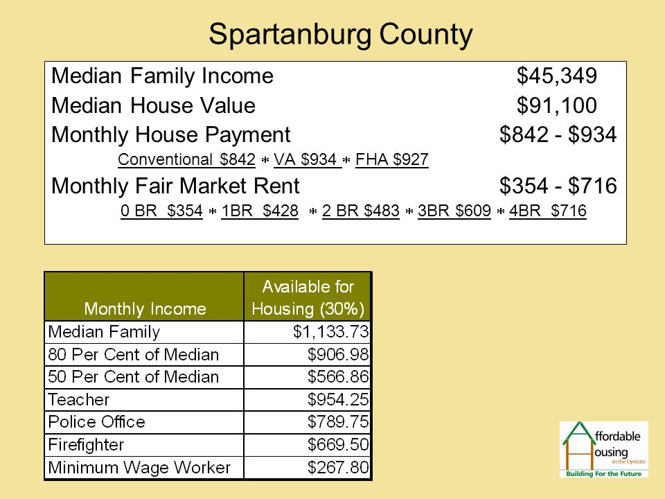 Spartanburg County Median Family Income $45,349 Median House Value $91,100 Monthly House Payment $842 - $934 Conventional $842  VA $934  FHA $927 Monthly Fair Market Rent $354 - $716 0 BR $354  1BR $428  2 BR $483  3BR $609  4BR $716