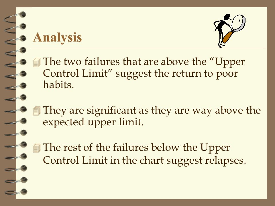 Analysis 4 The two failures that are above the Upper Control Limit suggest the return to poor habits.