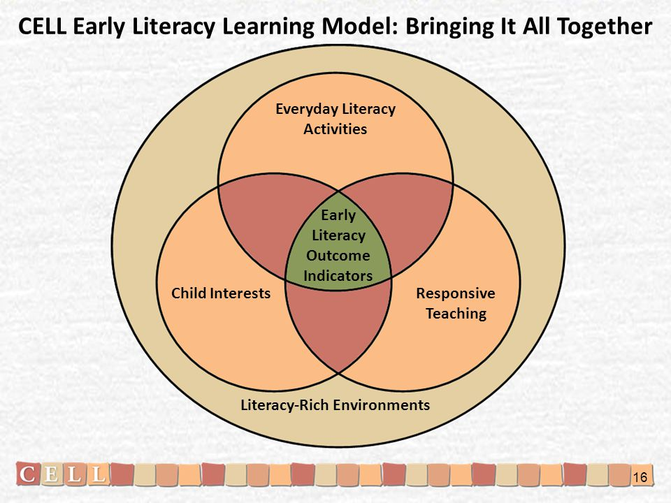 Literacy-Rich Environments Everyday Literacy Activities Early Literacy Outcome Indicators Responsive Teaching Child Interests CELL Early Literacy Learning Model: Bringing It All Together 16