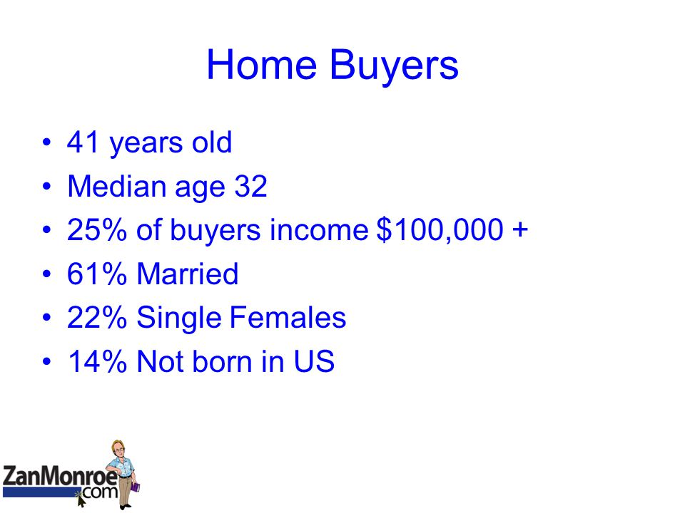 Home Buyers 41 years old Median age 32 25% of buyers income $100,000 + 61% Married 22% Single Females 14% Not born in US