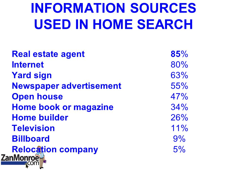 INFORMATION SOURCES USED IN HOME SEARCH Real estate agent85% Internet 80% Yard sign 63% Newspaper advertisement55% Open house 47% Home book or magazine 34% Home builder 26% Television 11% Billboard 9% Relocation company 5%