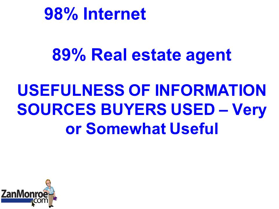 98% Internet 89% Real estate agent USEFULNESS OF INFORMATION SOURCES BUYERS USED – Very or Somewhat Useful