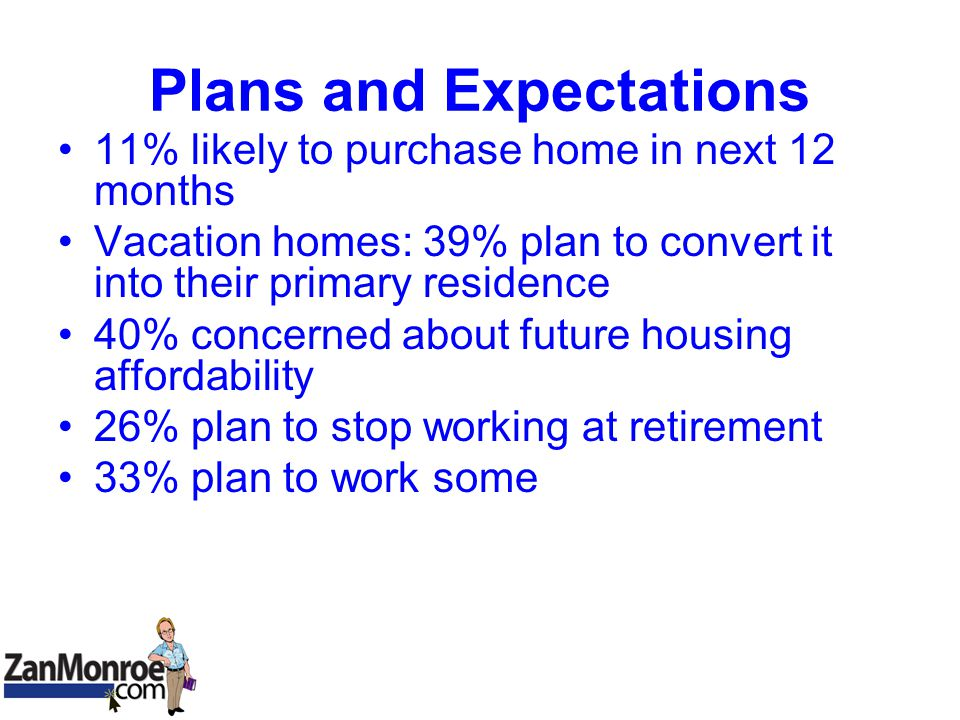 Plans and Expectations 11% likely to purchase home in next 12 months Vacation homes: 39% plan to convert it into their primary residence 40% concerned about future housing affordability 26% plan to stop working at retirement 33% plan to work some