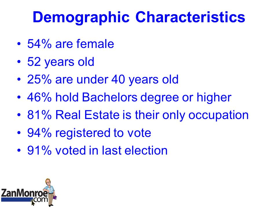 Demographic Characteristics 54% are female 52 years old 25% are under 40 years old 46% hold Bachelors degree or higher 81% Real Estate is their only occupation 94% registered to vote 91% voted in last election