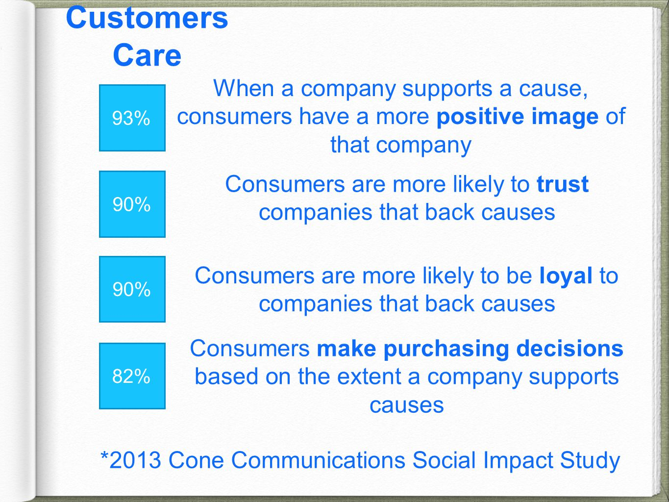 Customers Care *2013 Cone Communications Social Impact Study 93% When a company supports a cause, consumers have a more positive image of that company 90% Consumers are more likely to trust companies that back causes Consumers are more likely to be loyal to companies that back causes 82% Consumers make purchasing decisions based on the extent a company supports causes