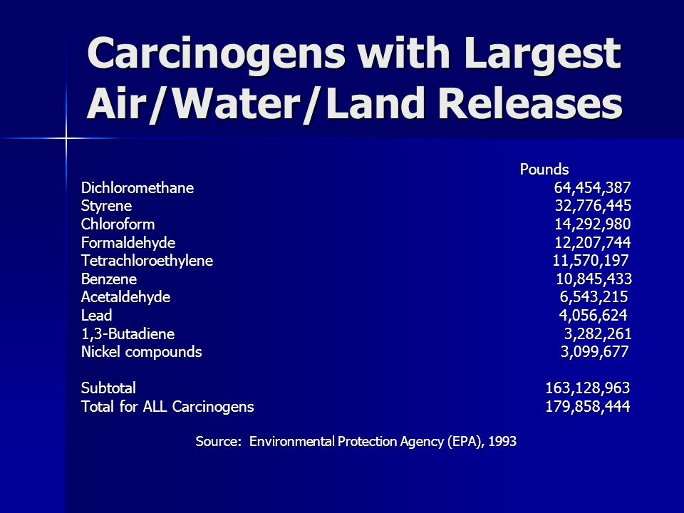 Carcinogens with Largest Air/Water/Land Releases Pounds Pounds Dichloromethane 64,454,387 Styrene 32,776,445 Chloroform 14,292,980 Formaldehyde 12,207,744 Tetrachloroethylene 11,570,197 Benzene 10,845,433 Acetaldehyde 6,543,215 Lead 4,056,624 1,3-Butadiene 3,282,261 Nickel compounds 3,099,677 Subtotal 163,128,963 Total for ALL Carcinogens 179,858,444 Source: Environmental Protection Agency (EPA), 1993