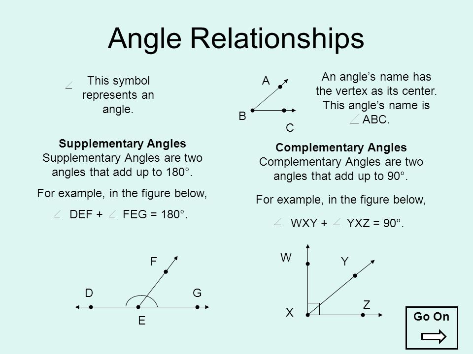 Angle Relationships This symbol represents an angle. An angle's name has the vertex as its center. This angle's name is ABC. A B C D E F G W X Y Z Sup