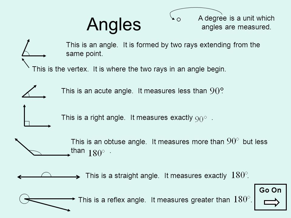 Angles This is an angle. It is formed by two rays extending from the same point. This is the vertex. It is where the two rays in an angle begin. This