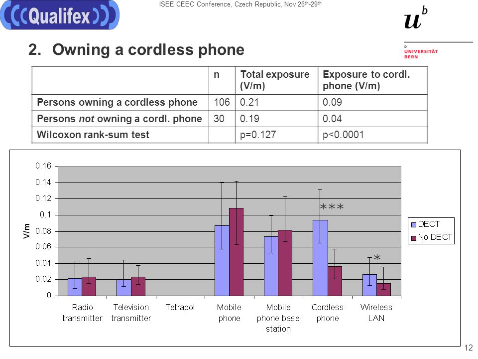 ISEE CEEC Conference, Czech Republic, Nov 26 th -29 th 12 2.Owning a cordless phone nTotal exposure (V/m) Exposure to cordl.