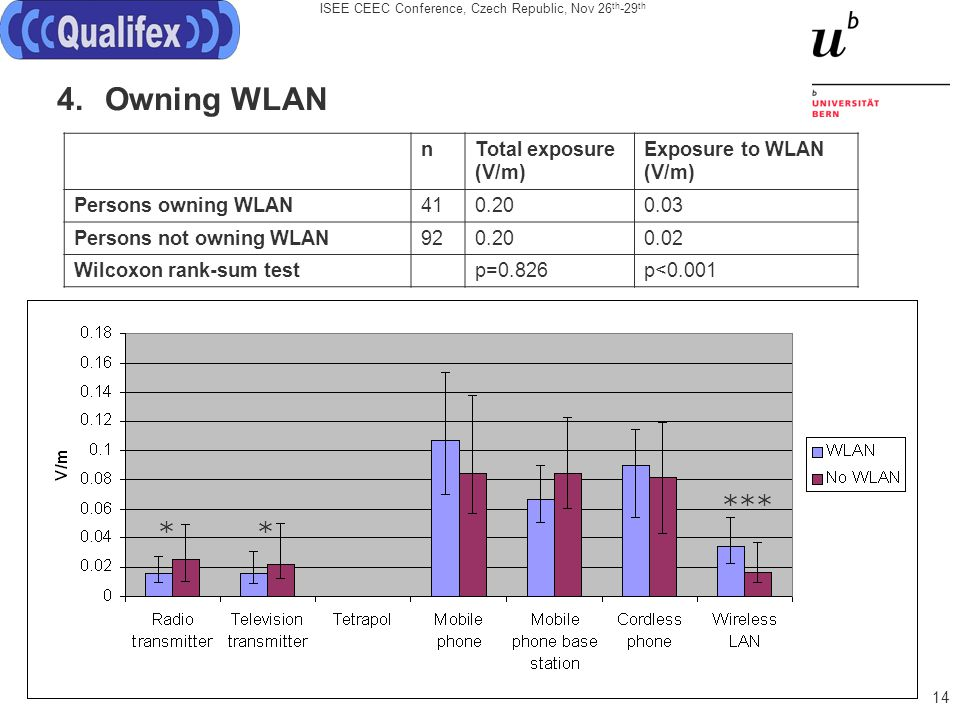 ISEE CEEC Conference, Czech Republic, Nov 26 th -29 th 14 4.Owning WLAN nTotal exposure (V/m) Exposure to WLAN (V/m) Persons owning WLAN410.200.03 Persons not owning WLAN920.200.02 Wilcoxon rank-sum testp=0.826p<0.001 *** **